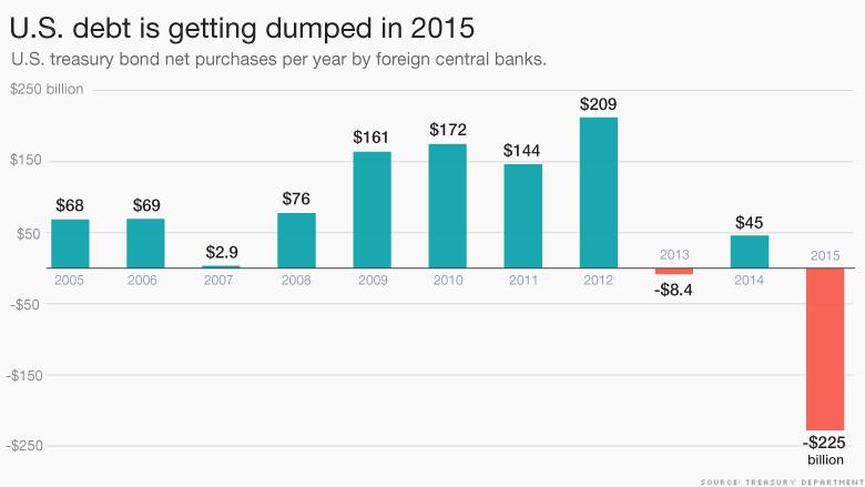 160216174124-us-debt-dumped-2015-780x439