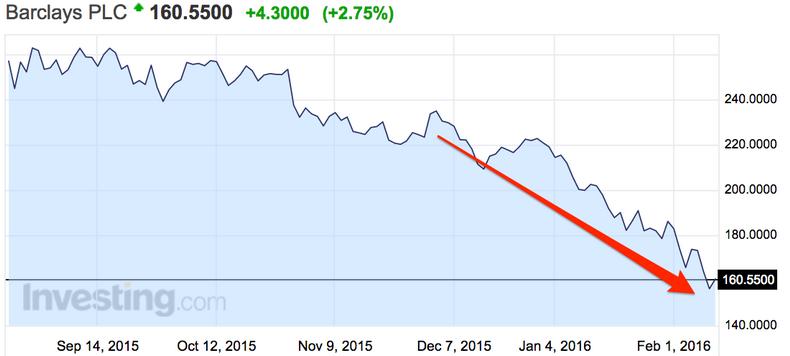 Динамика курса акций банка Barclays