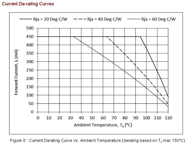 Температурная диаграмма LED лампы Bridgelux