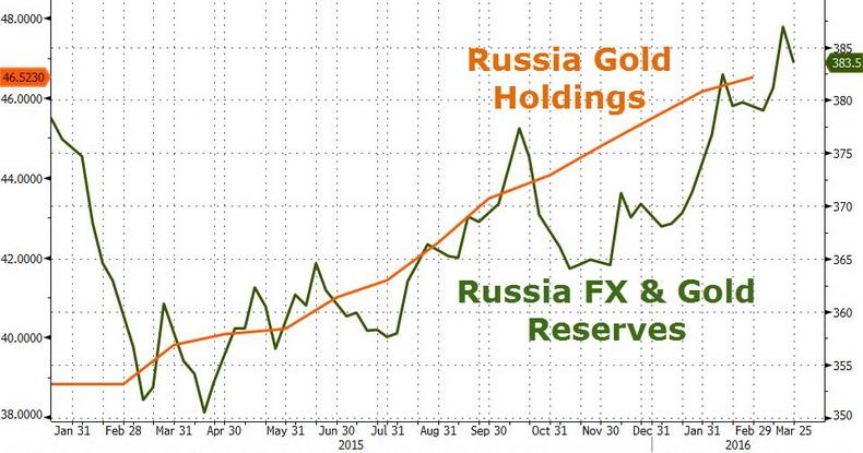 Динамика золотовалютных резервов и золотого запаса России