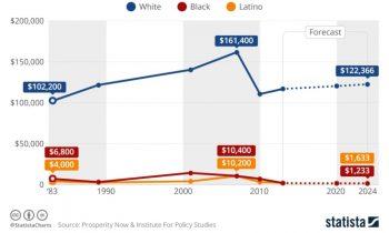В США наблюдается огромный разрыв в уровне благосостояния по расовому признаку