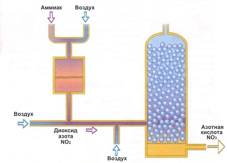 Образование азотной кислоты из аммиака и воздуха