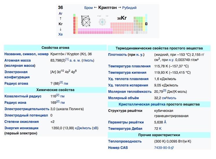 Таблица физико-химический свойств криптона