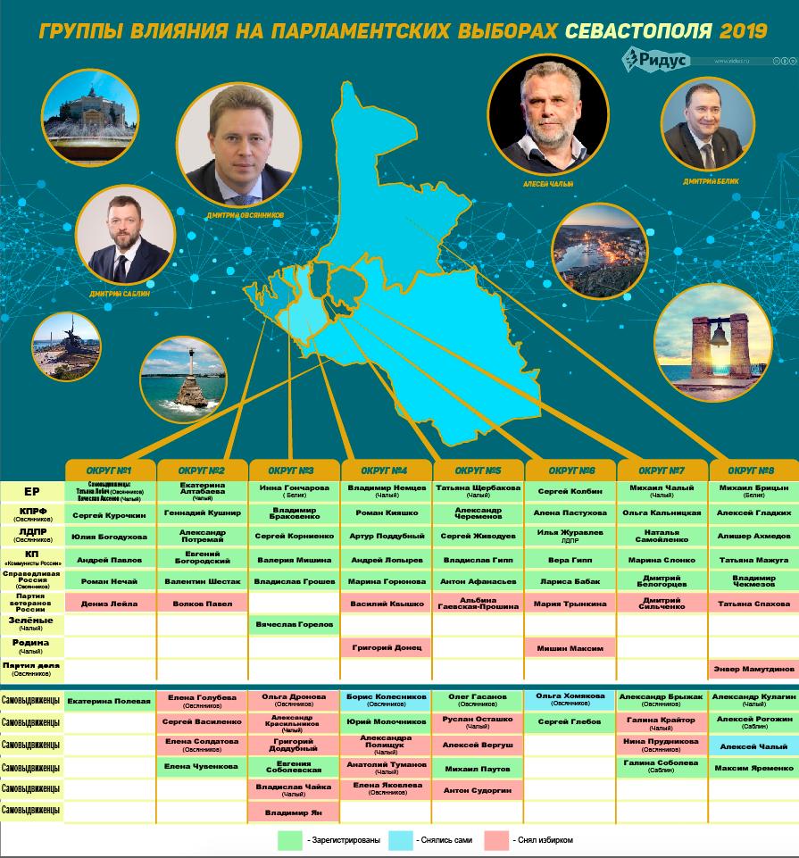 Кто был допущен до выборов в Севастополе (картинка кликабельна для увеличения)