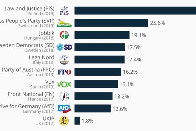 Где в Европе крайне правые партии добились наибольших успехов?