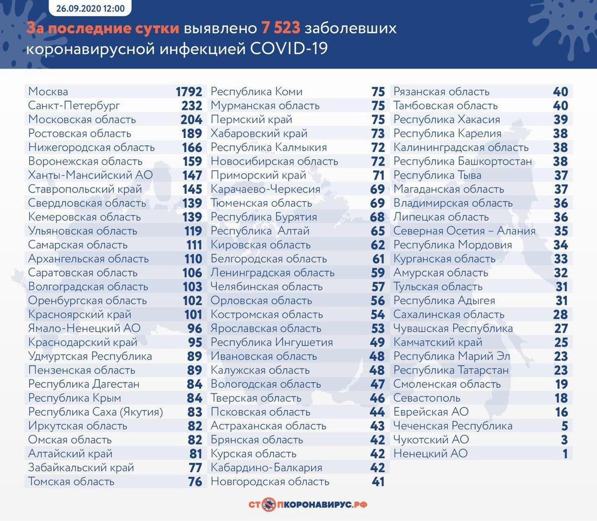 Эпидемия возвращается: в России выявлено 7523 новых случая коронавируса