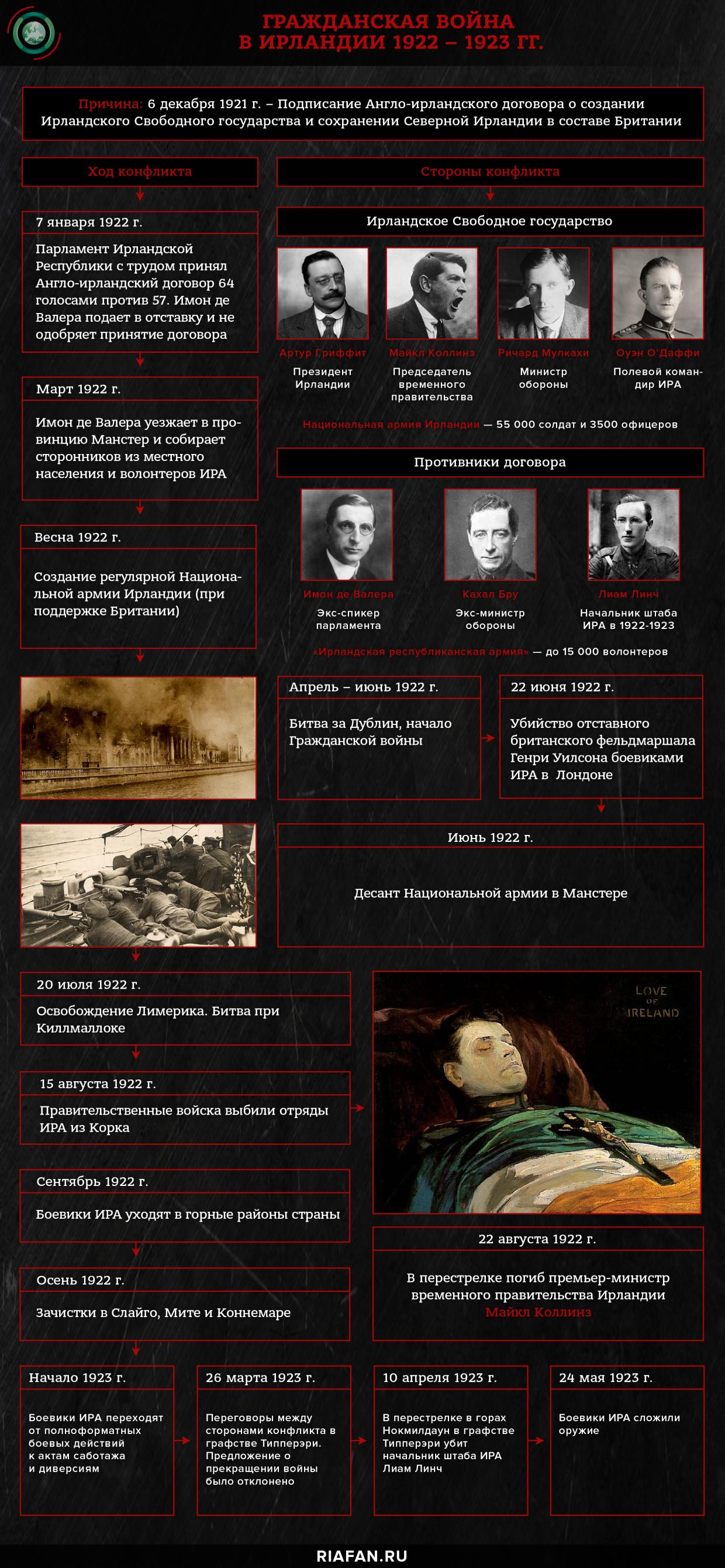 Гражданская война в Ирландии 1922 – 1923 гг.