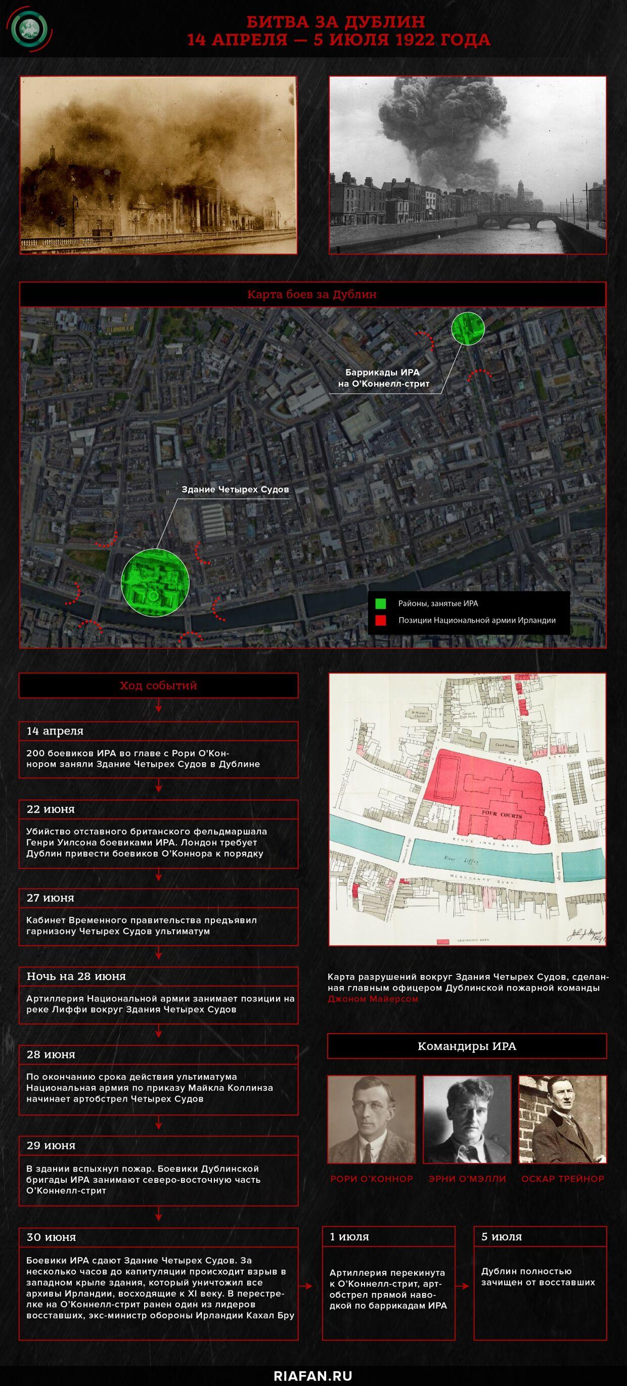 Битва за Дублин 14 апреля - 5 июля 1922 года