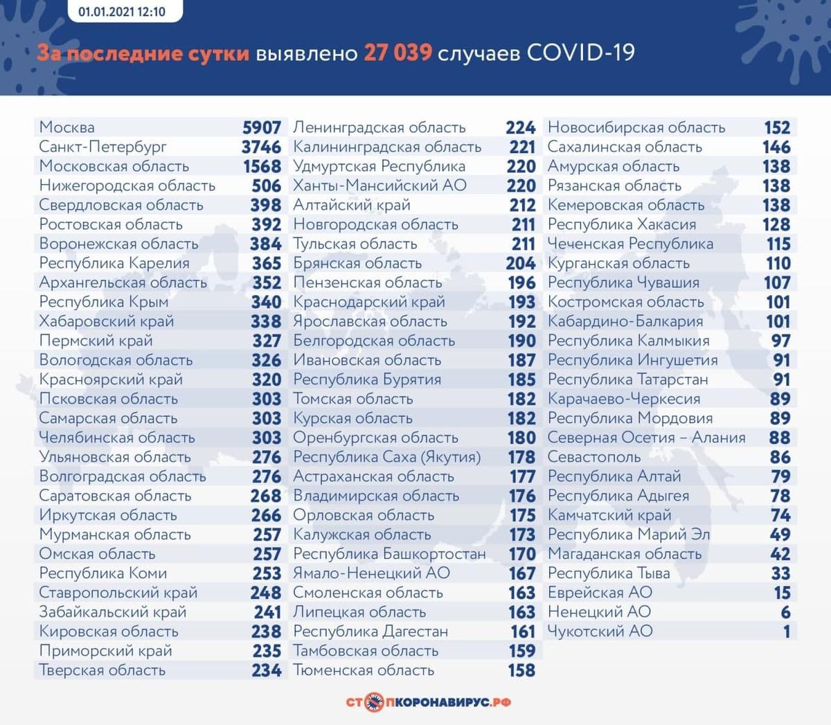 В последний день 2020 года в России выявили 27 039 случаев коронавируса