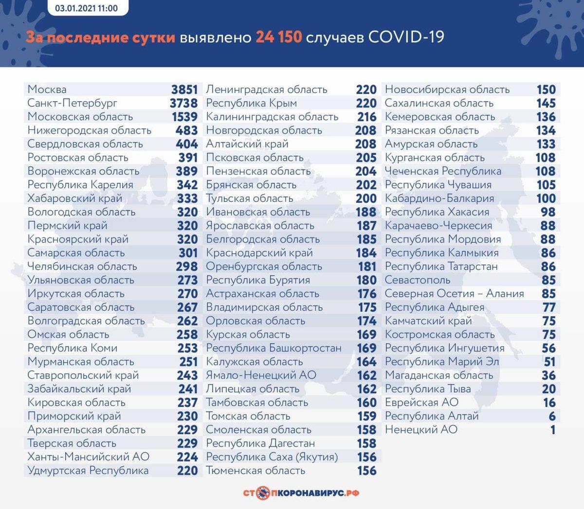 В России зафиксирован минимум заразившихся COVID с 25 ноября