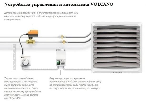 Тепловентиляторы, или как с комфортом обогреть комнату одним устройством