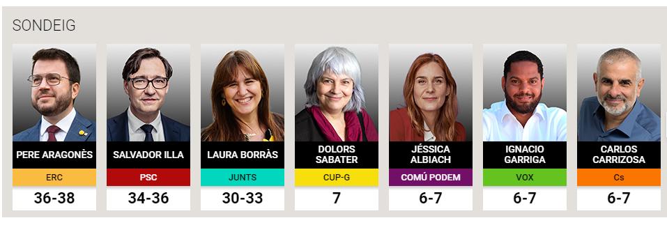 Победу на выборах в Каталонии пророчат сторонникам независимости