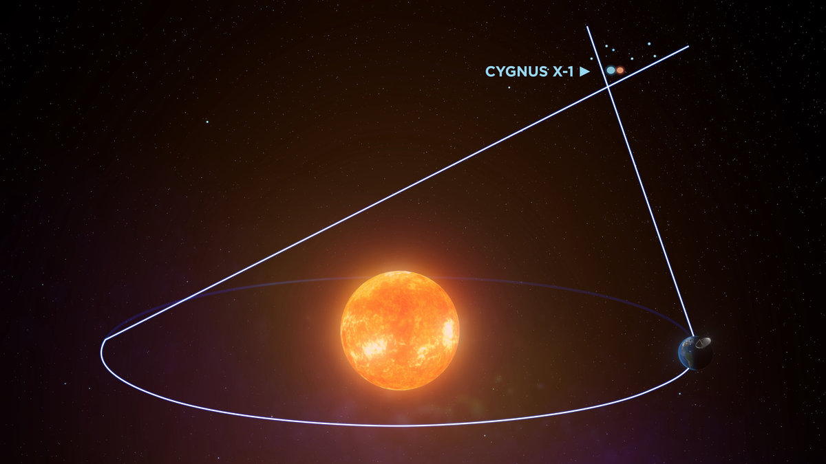 Астрономы наблюдали систему Cygnus X-1 под разными углами, используя орбиту Земли вокруг Солнца.