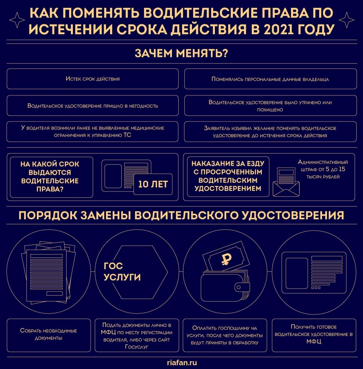 За управление авто с просроченным удостоверением положен штраф от 5 до 15 тысяч рублей