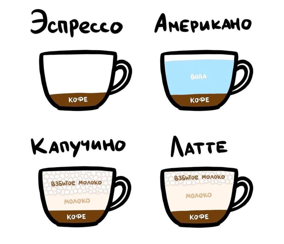 Отличие разных вариаций кофе
