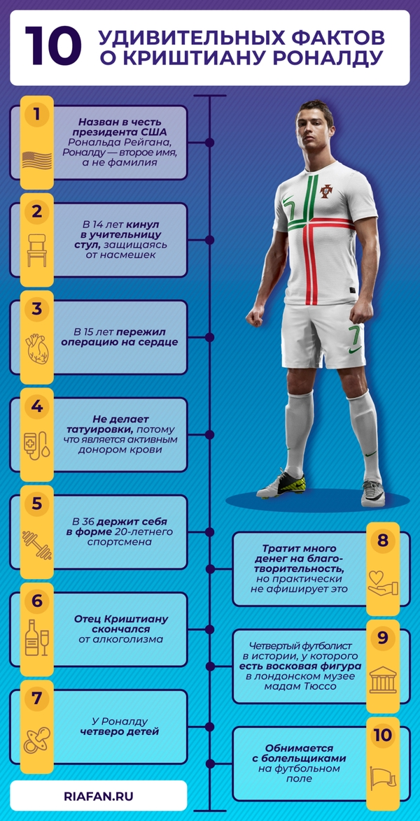 Какие рекорды побил Роналду и какие еще может побить на Евро-2020