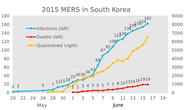 Коронавирус MERS CoV - симптомы, лечение, мифы и угроза