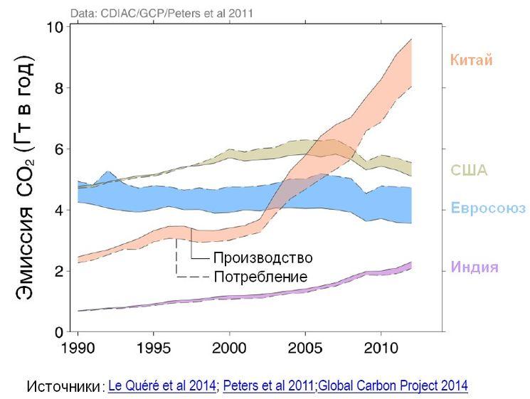 Эмиссия CO2 крупных промышленных стран планеты