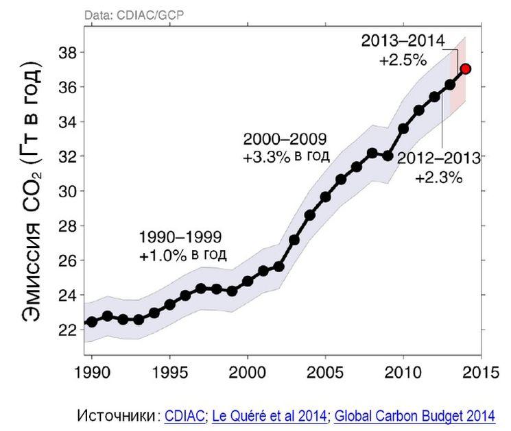 Глобальное потепление — мифы, заблуждения, факты и чем может грозить потепление климата